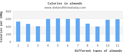 almonds vitamin k per 100g