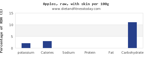 potassium and nutrition facts in an apple per 100g