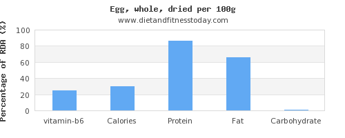 vitamin b6 and nutrition facts in an egg per 100g
