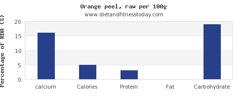calcium and nutrition facts in an orange per 100g