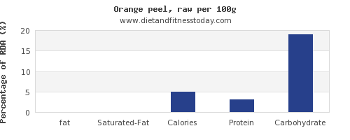 fat and nutrition facts in an orange per 100g