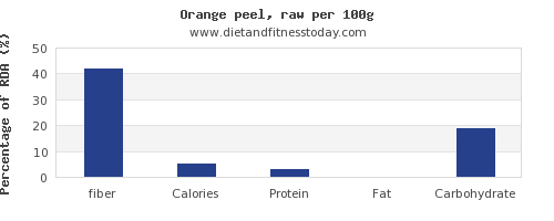 fiber and nutrition facts in an orange per 100g