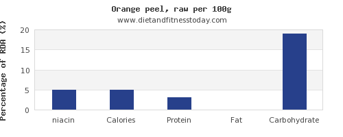 niacin and nutrition facts in an orange per 100g