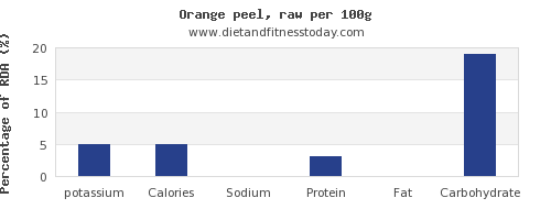 potassium and nutrition facts in an orange per 100g