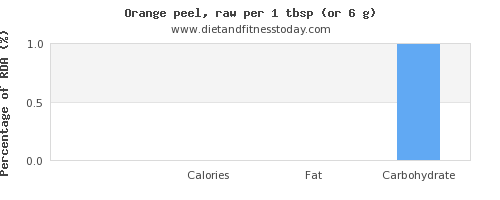 protein and nutritional content in an orange