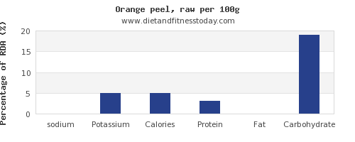sodium and nutrition facts in an orange per 100g