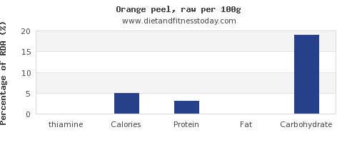 thiamine and nutrition facts in an orange per 100g