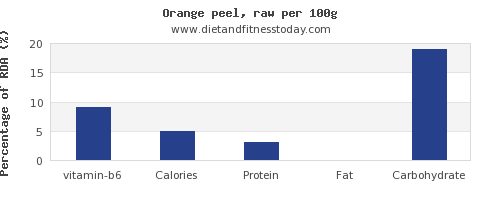 vitamin b6 and nutrition facts in an orange per 100g