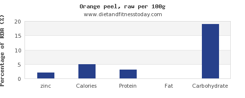zinc and nutrition facts in an orange per 100g