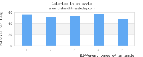 an apple carbs per 100g