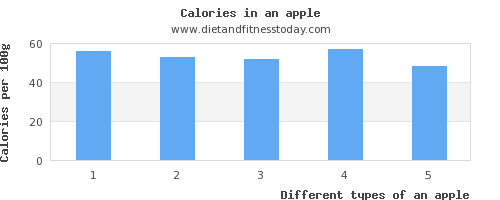 an apple fat per 100g