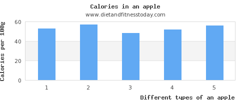 an apple niacin per 100g