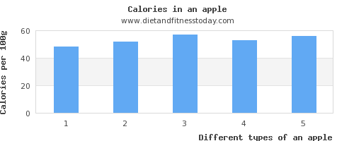 an apple riboflavin per 100g