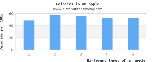 an apple thiamine per 100g
