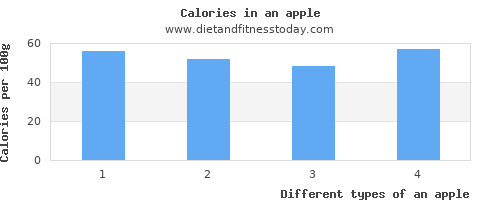 an apple threonine per 100g