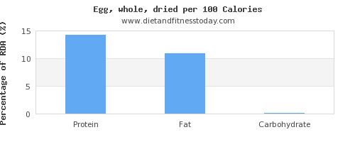 polyunsaturated fat and nutrition facts in an egg per 100 calories