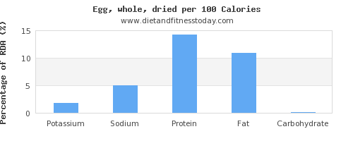 potassium and nutrition facts in an egg per 100 calories