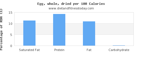 saturated fat and nutrition facts in an egg per 100 calories