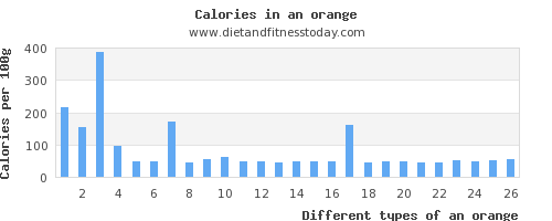 an orange calcium per 100g