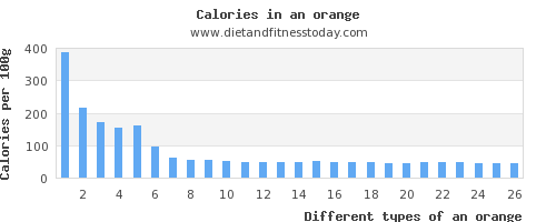 an orange carbs per 100g