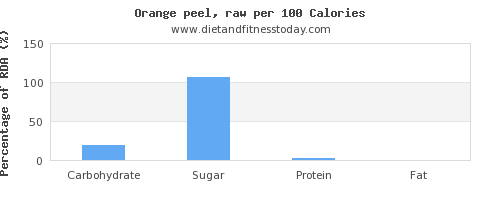 carbs and nutrition facts in an orange per 100 calories