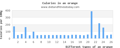 an orange fat per 100g