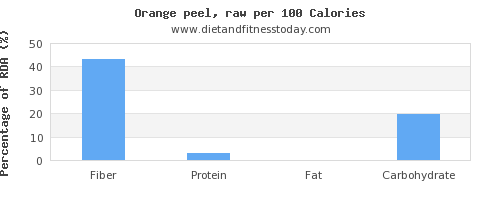 fiber and nutrition facts in an orange per 100 calories