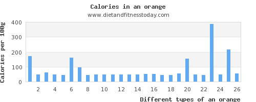 an orange polyunsaturated fat per 100g