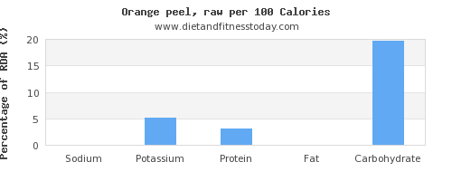 sodium and nutrition facts in an orange per 100 calories