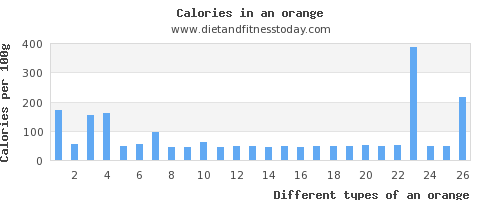 an orange thiamine per 100g