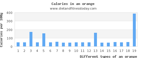 an orange vitamin d per 100g