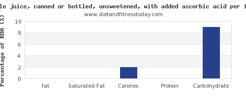 fat and nutrition facts in apple juice per 100g