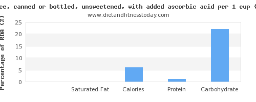 fat and nutritional content in apple juice