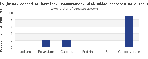 sodium and nutrition facts in apple juice per 100g