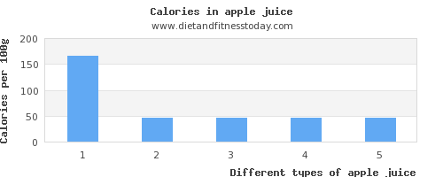 apple juice fiber per 100g
