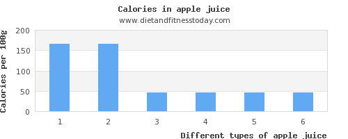 apple juice potassium per 100g