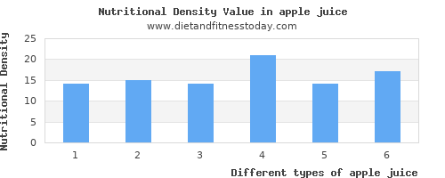 apple juice saturated fat per 100g