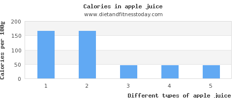 apple juice sugar per 100g