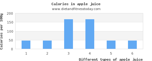 apple juice thiamine per 100g