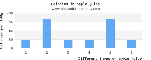 apple juice vitamin d per 100g