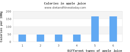 apple juice water per 100g