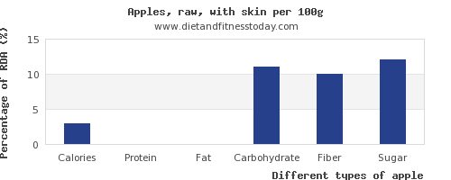 nutritional value and nutrition facts in apple per 100g
