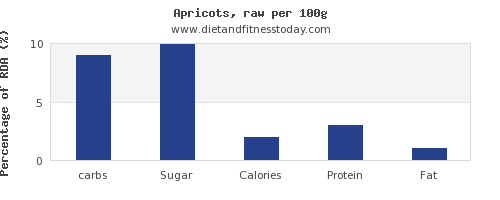 carbs and nutrition facts in apricots per 100g