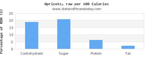 carbs and nutrition facts in apricots per 100 calories