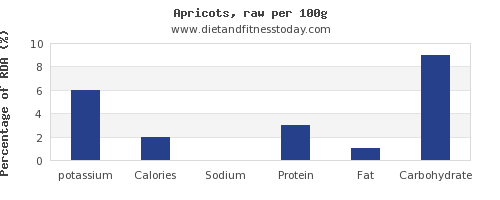 potassium and nutrition facts in apricots per 100g