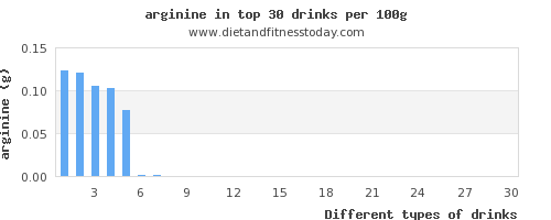 Top 30 Drinks High in Arginine - Diet and Fitness Today