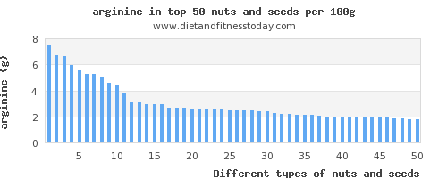 nuts and seeds arginine per 100g