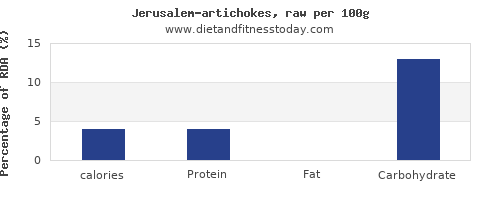 calories and nutrition facts in artichokes per 100g