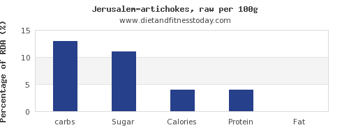 carbs and nutrition facts in artichokes per 100g