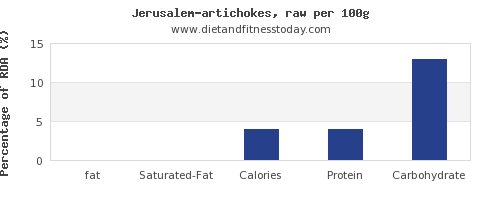 fat and nutrition facts in artichokes per 100g
